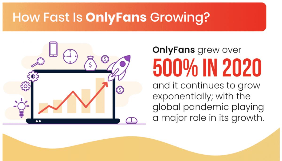 La popularité d'OnlyFans a particulièrement explosé en mars 2020, alors que le nombre de créateurs de contenus a augmenté de 40% pendant que son nombre d'abonné est passé de 7,5 millions à 85 millions. Oui, tout ça en seulement 30 jours. Merci, COVID-19!