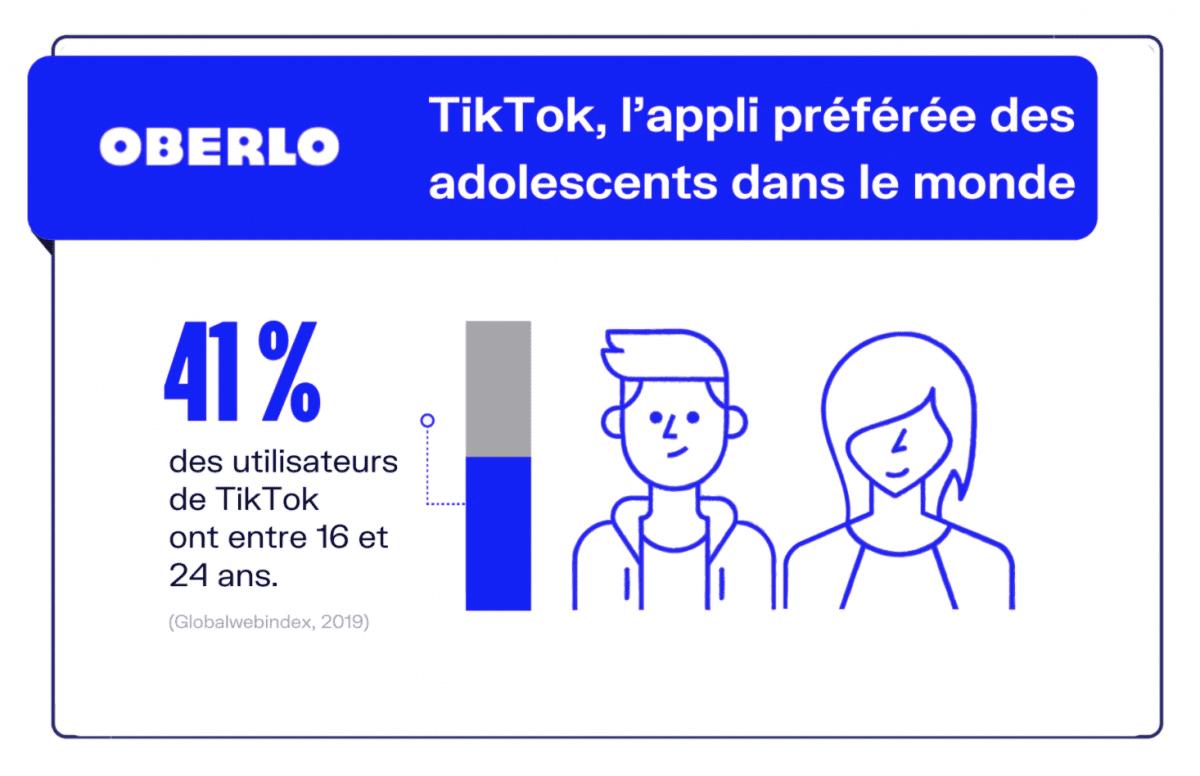 L'application compte 800 millions d'utilisateurs dans le monde, dont 41% ont entre 16 et 24 ans.