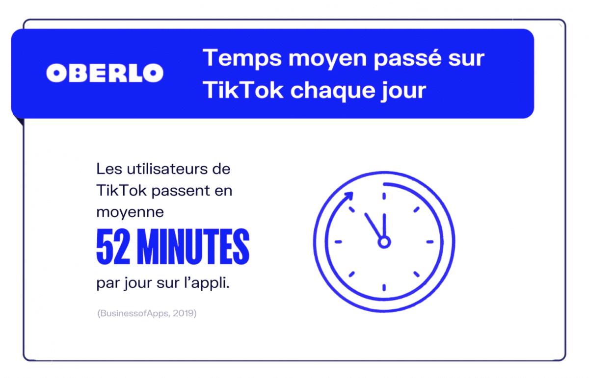 En moyenne, un utilisateur passerait 52 minutes sur TikTok par jour!