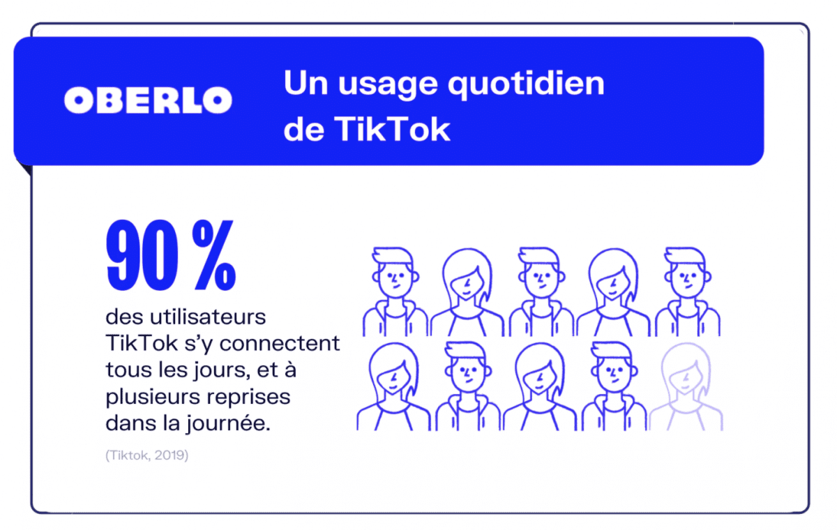 On estime que 90% des utilisateurs de l'application s'y connecte chaque jour.